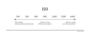 Słowniczek pojęć: czułość ISO. Grafika Justyna Grochowska